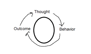 Image: a drawing of a cycle demonstrating Thought, Behavior and Outcome. These three events relate to one another.