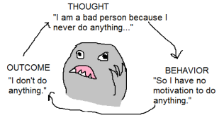 "image: a grey monster caught in a worrying cycle of thought (""I am a bad person because I never do anything"") feeding into behavior (""So I have no motivation to do anything"") to outcome (""I don't do anything."")"