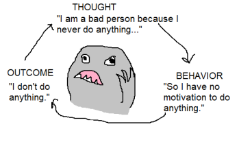"Image: A worried grey blob monster is examining its thoughts, which cycle from Thought to Behavior to Outcome and feed back into Thought. It starts with the thought, ""I am a bad person because I never do anything!"", which results in the Behavior ""So I have no motivation to do anything,"" which results in an Outcome of ""I don't do anything."""