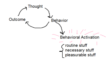 "Image: The phrase ""Behavioral Activation"" with rose-colored sprinkles around it. Behavioral Activation is broken down farther into three categories: Routine stuff, necessary stuff, and pleasurable stuff."
